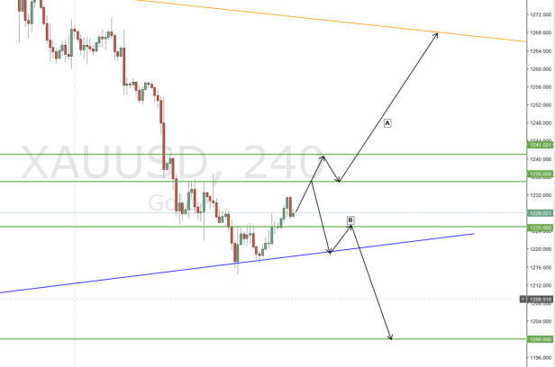 Gold Predicted Movement