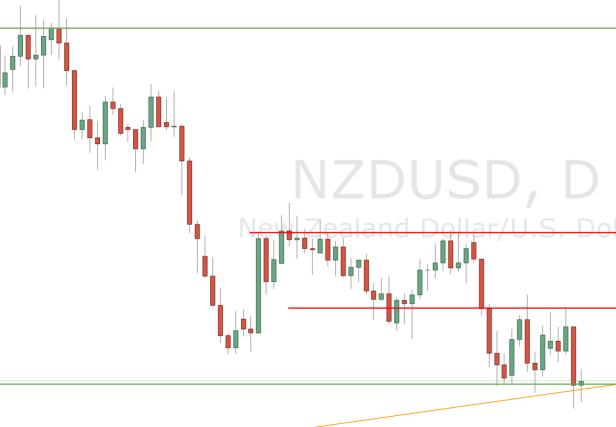 NZDUSD Daily