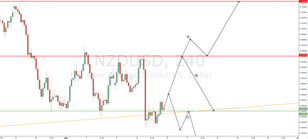 NZDUSD Predicted Movement