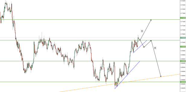 NZDUSD Prediction