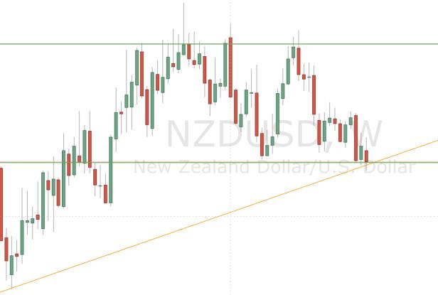 NZDUSD Weekly