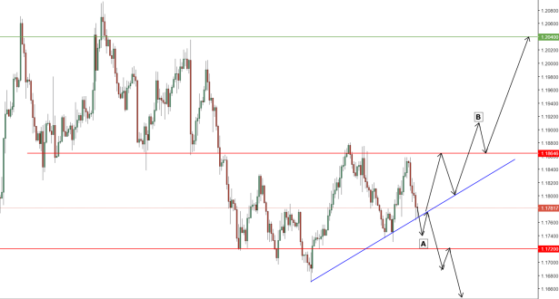 EURUSD Prediction