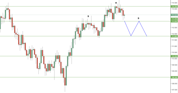 USDJPY Daily 2.PNG