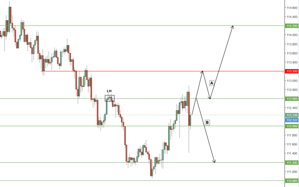 USDJPY Prediction