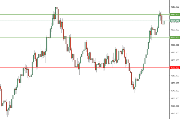Gold Daily.PNG
