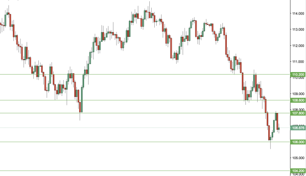 USDJPY Daily.png