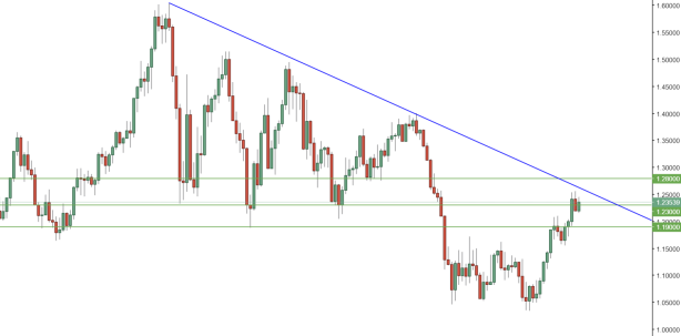 EURUSD Monthly.PNG
