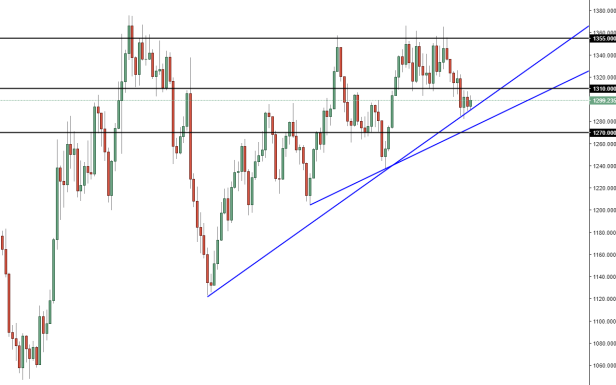Gold Weekly.PNG